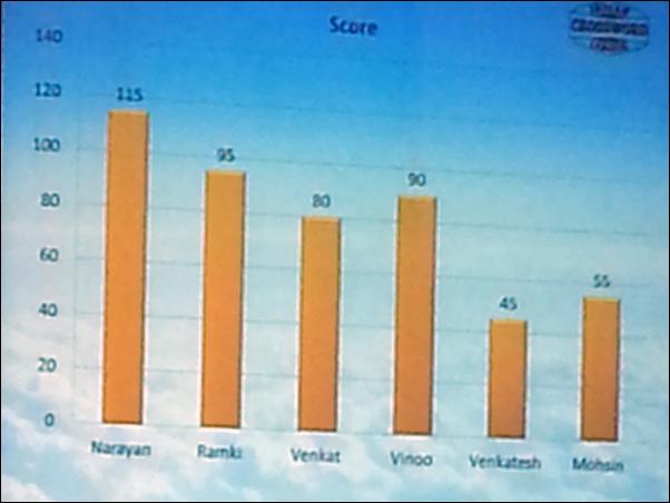 IXL 2015 Scores