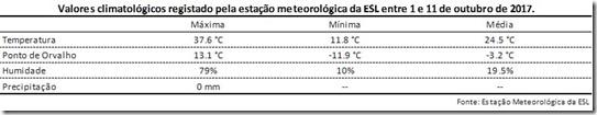 Valores climatológicos registado pela estação meteorológica da ESL entre 1 e 11 de outubro de 2017