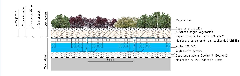 Sistema Garoé de cubierta ecológica aljibe cubierta vegetal cubiertas vegetales techos verdes green roof