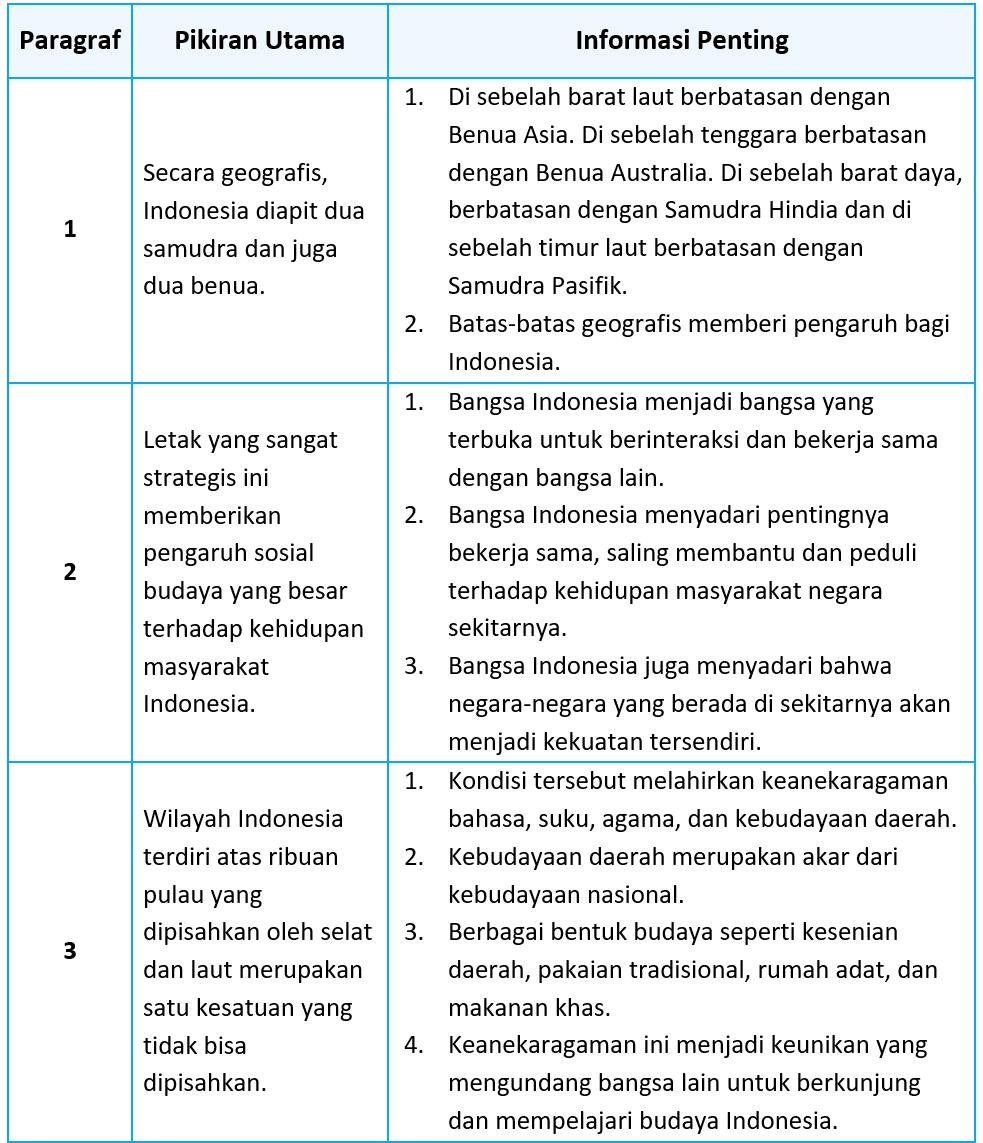 Kunci Jawaban Halaman 112, 114, 115, 116, 117, 120, 121 Tema 5 Kelas 5