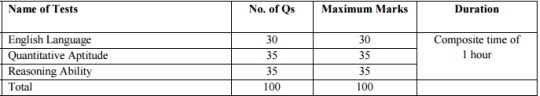IBPS-PO-Prelims-Exam-pattern