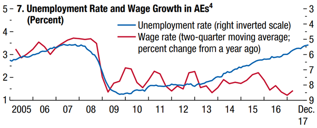 Unemployment Rate and Wage Growth in advanced economies (percent), 2005-2017. Graphic: IMF