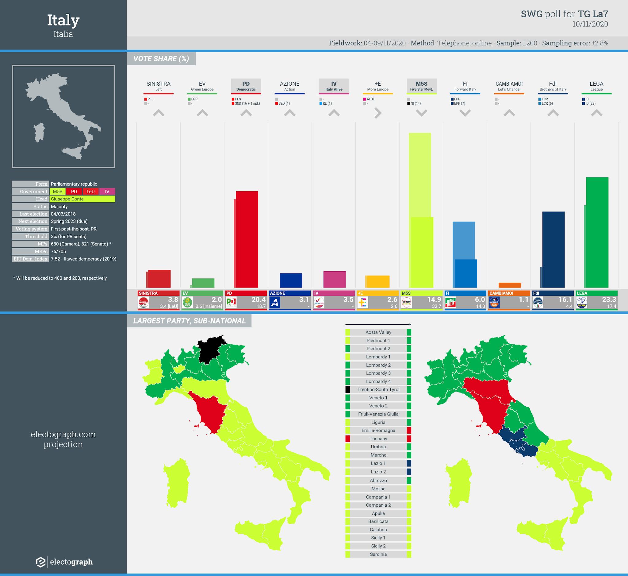 ITALY: SWG poll chart for TG La7, 10 November 2020