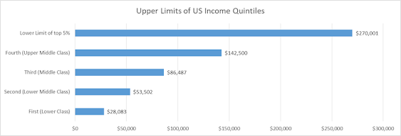 Is $400k Middle Class?  Income Quintiles: 2021 Update