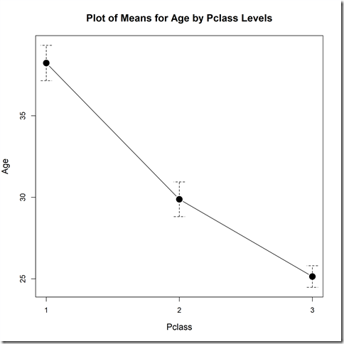 plot_of_means