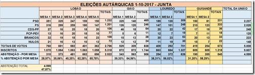 autarquicas_2017_uniao