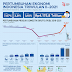 Keluar dari Resesi, PDB Indonesia Tumbuh 7 Persen Triwulan II/2021