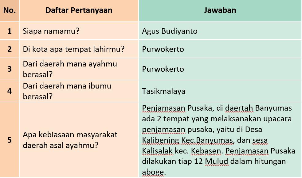 Kunci Jawaban Halaman 149, 150, 152, 153 Tema 5 Kelas 3