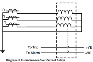 instantaneous-over-current-relay