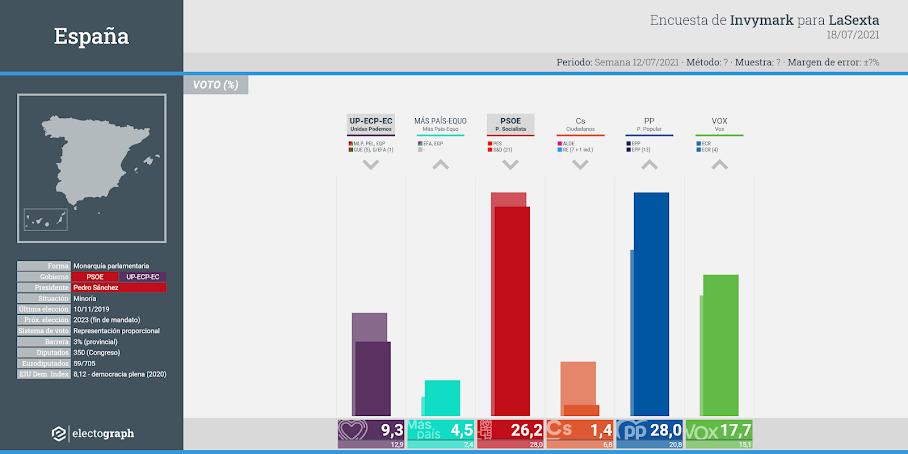 Gráfico de la encuesta para elecciones generales en España realizada por Invymark para LaSexta, 18 de julio de 2021