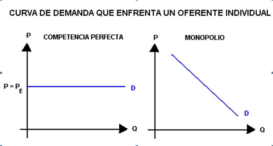 Estructuras de Mercado