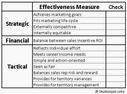 how to write a sales incentive plan