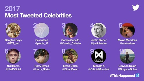 Most Tweeted Celebrities around the world