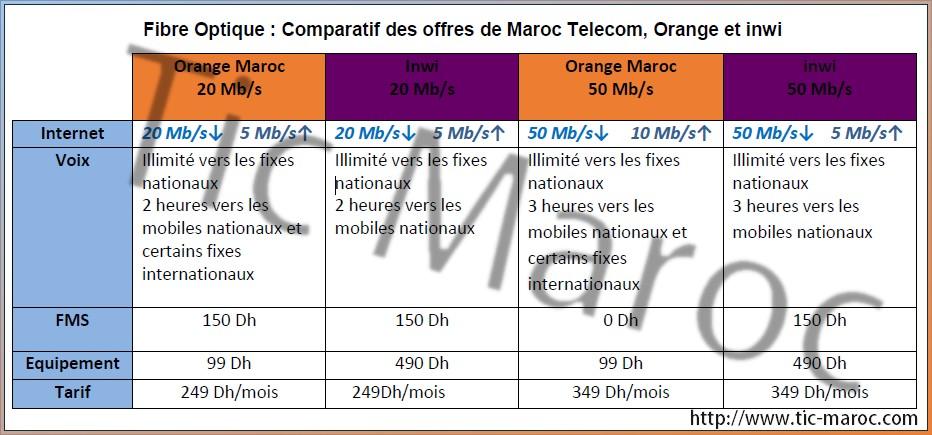 fibre orange inwi 20 mega 50 mega