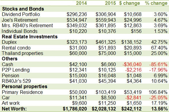 2015 Annual Net Worth Update
