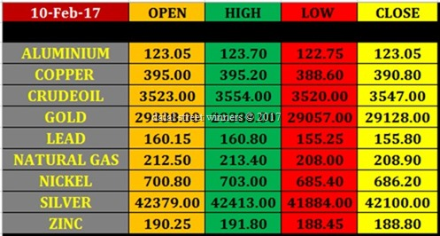 Today's commodity Market closing rates 9 feb 2017