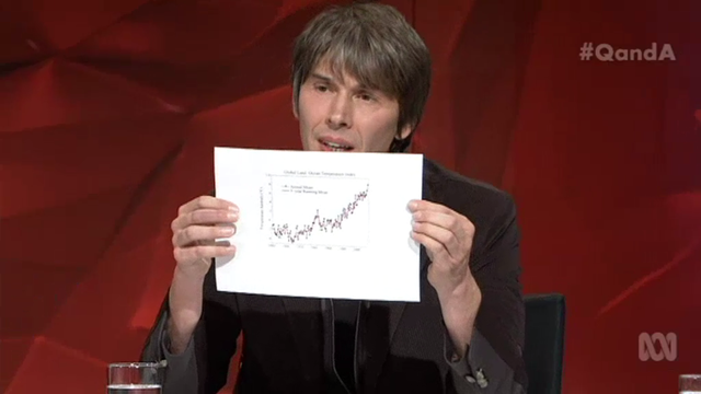 British physicist Brian Cox takes Australia Senator Malcolm Roberts for global warming denial, by showing the graph of global average surface temperature and explaining that there has been no 'pause' in global warming. Photo: ABC