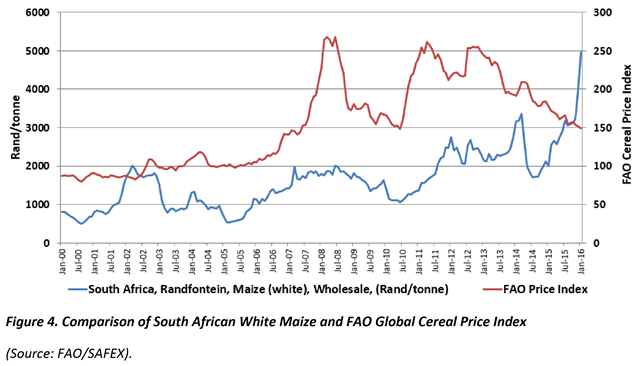 Comparison of South African White Maize and FAO Global Cereal Price Index, 2000-2016. Graphic: WFP