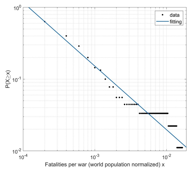 Distribution of war fatalities per war world population normalized fitted by power law (equation 1): a=0.000332, b=-0.8869, SSE=0.0005404, R2=0.9991, Adjusted-R2=0.9991, RMSE=0.002478. Graphic: Martelloni, et al. 2018 / Arxiv
