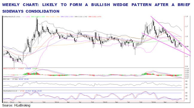 scable weekly chart