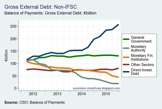 Gross External Debt by Sector