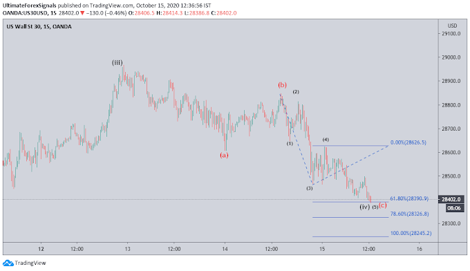 US30 Complex correction ABC Pattern - 15th Oct