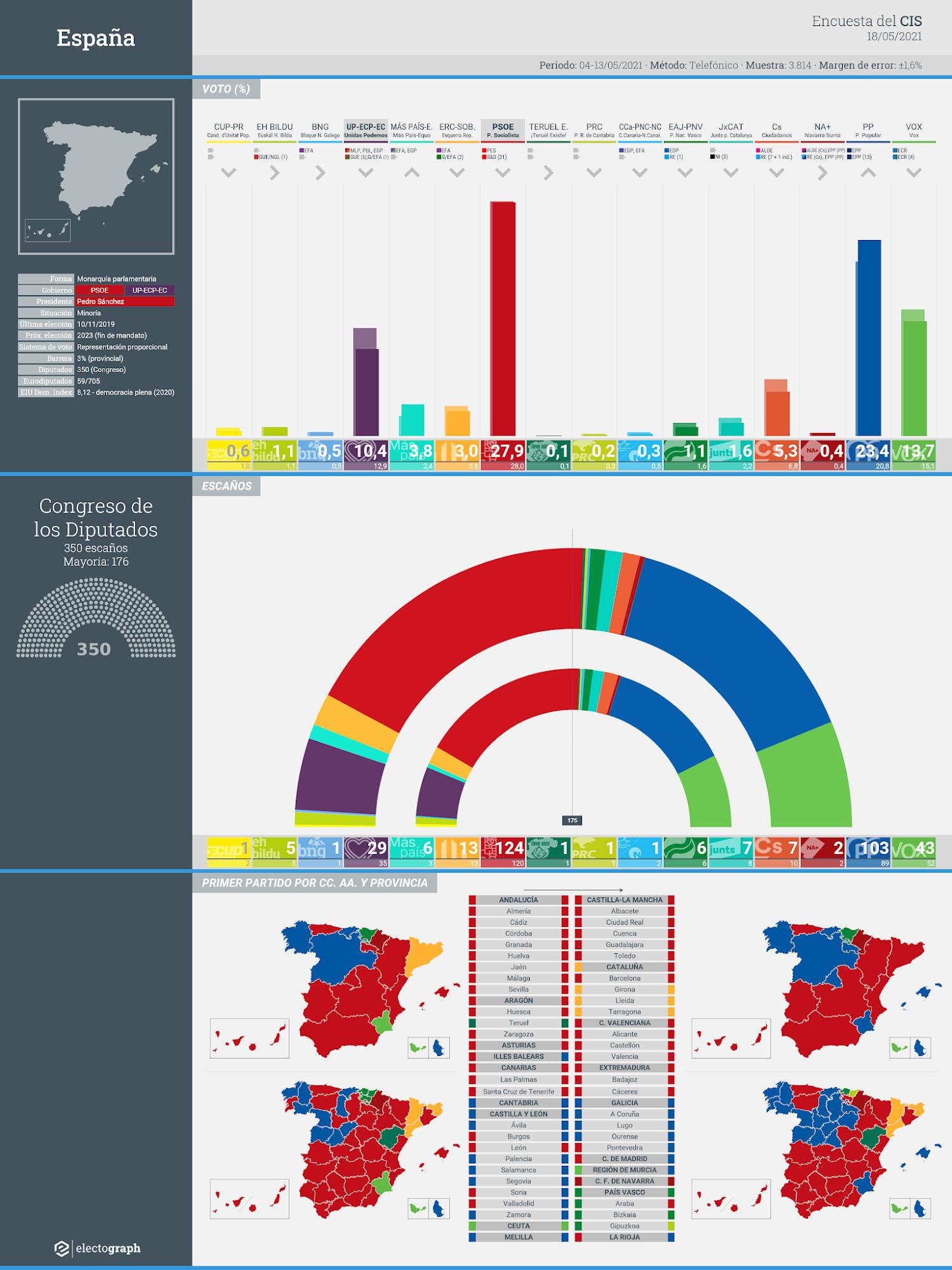 Gráfico de la encuesta para elecciones generales en España realizada por el CIS, 18 de mayo de 2021