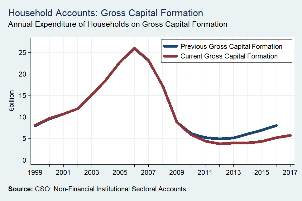 [Household+Gross+Capital+Formation+Revised+Oct+2018%5B2%5D]