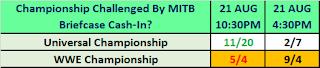 MITB 2021 Betting