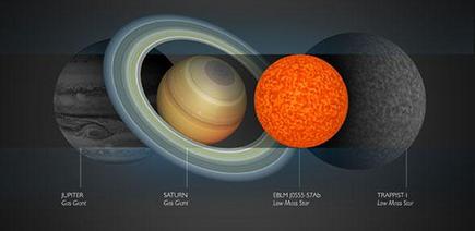 ilustração da menor estrela conhecida comparada com outros astros