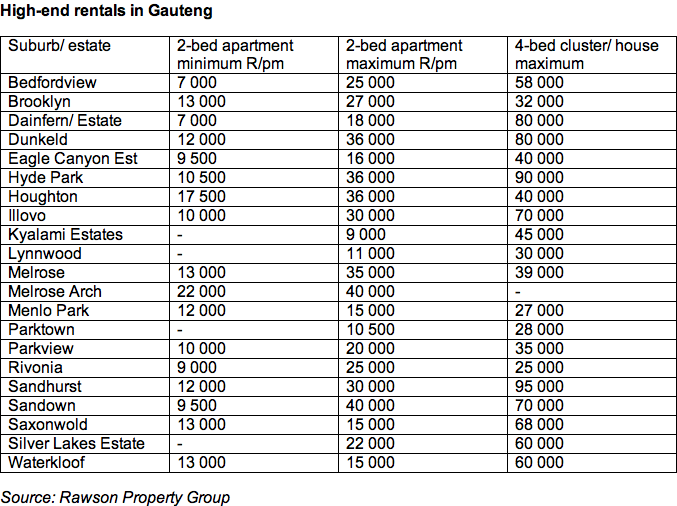 What it costs to rent in Gauteng's top areas