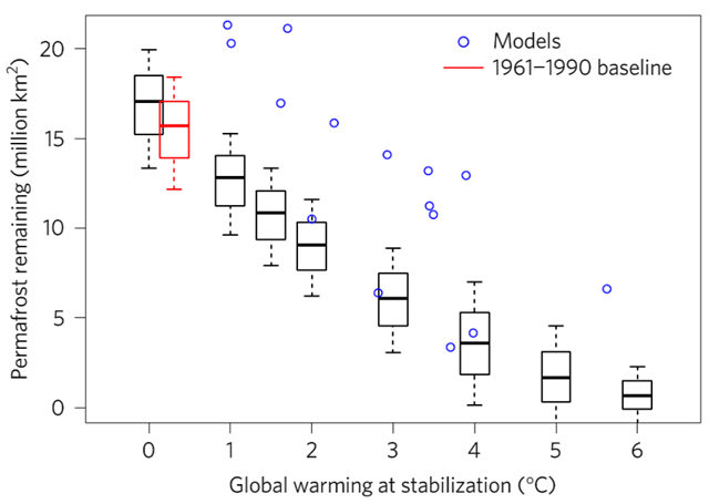 Relationship between global warming stabilization scenario and remaining permafrost area using our approach. Boxes show 1σ and whiskers show 2σ uncertainty bounds. Zero warming corresponds to pre-industrial climate (1850–1900 average). The red box corresponds tothe time frame of the IPA permafrost map (Fig. 1b). The 'model' points represent individual CMIP5 climate model stabilization simulations (permafrost area at 2300). Graphic: Chadburn, et al., 2017 / Nature Climate Change