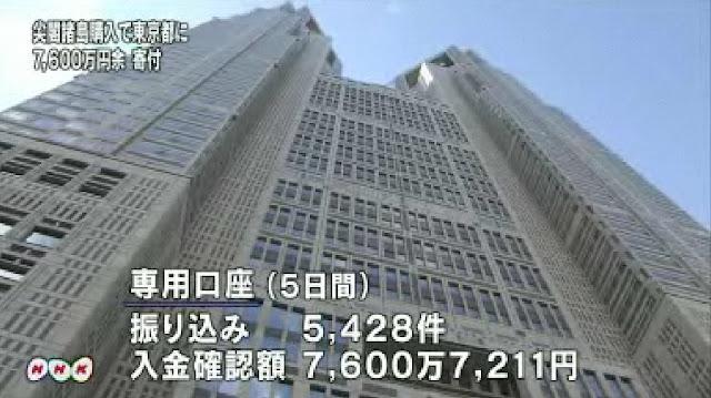 尖閣諸島購入 東京都への寄付 振込み件数が5428件 寄付総額7600万円 (5月1日時点)