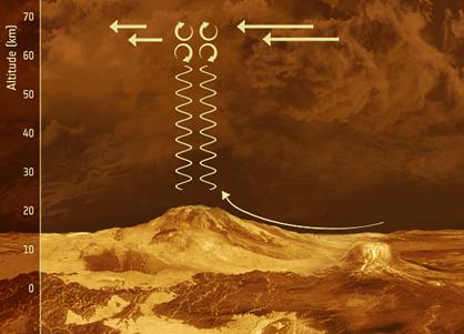 ondas de gravidade em Vênus