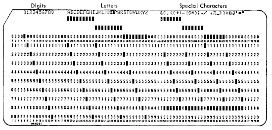 An 80-column punch card stores one character in each column. The pattern of holes in the column indicates the character. From the 029 Reference Manual.