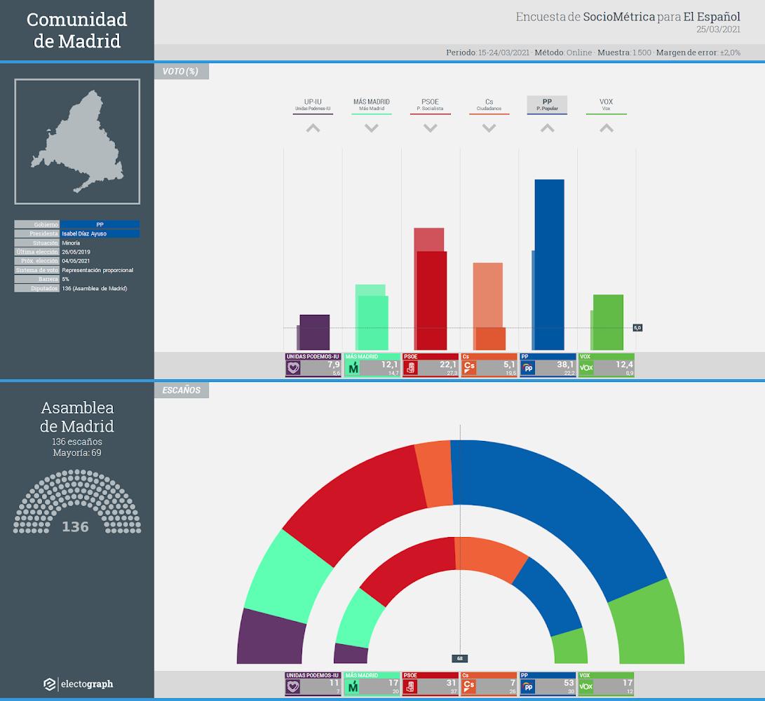 Gráfico de la encuesta para elecciones autonómicas en la Comunidad de Madrid realizada por SocioMétrica para El Español, 25 de marzo de 2021