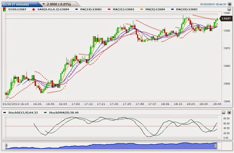 Binary options free charts