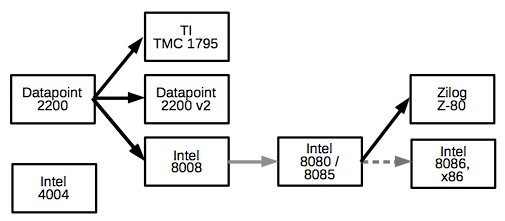 A family tree of the 8008 and some related processors. Black arrows indicate backwards compatibility. Light arrows indicate significant architecture changes.