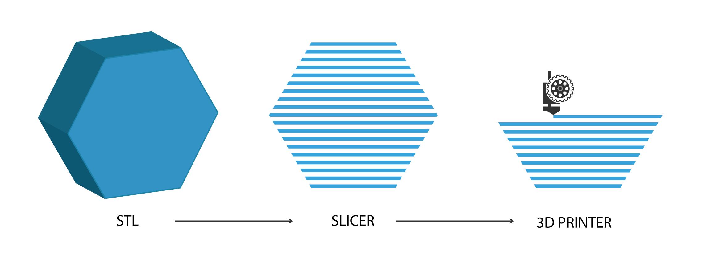 3D model Slicing