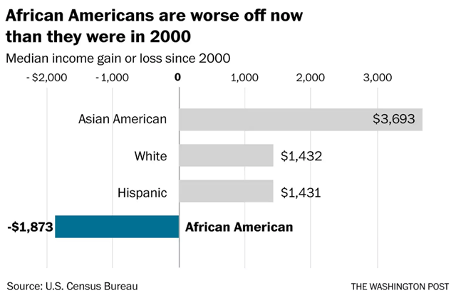 Median income gain or loss since 2000 for American ethnic groups. Graphic: The Washington Post