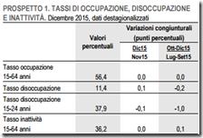 Tassi di occupazione, disoccupazione e inattività. Dicembre 2015