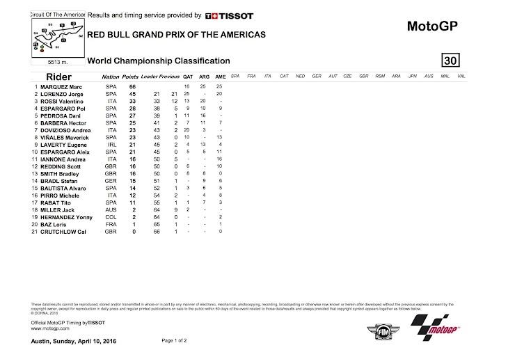 motogp-2016americas-worldstanding.jpg