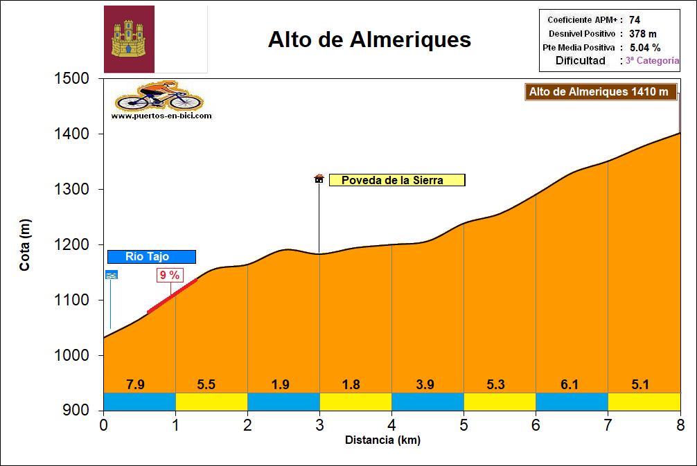 Altimetría Perfil Alto de Almeriques