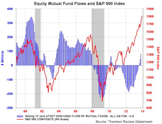 Positive Investor Equity Sentiment Has Not Translated To Overly Positive Equity Flows
