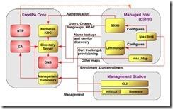 freeipa-architecture-diagram