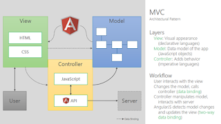 Angularjs sql support for json google groups for Angularjs 2 architecture