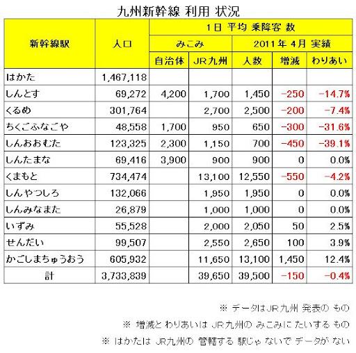 九州新幹線 利用 状況