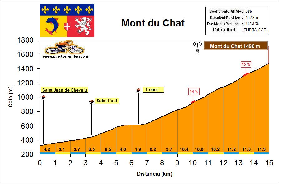 Altimetría Perfil Mont du Chat