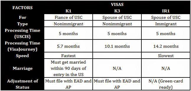 K1 Visa Perspectives | Esteytsayd