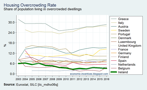EU15 SILC Housing Overcrowding Rate 2003-2016